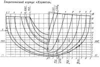 Теоретический корпус «Корвета»