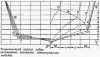 Теоретический корпус лодки катамарана