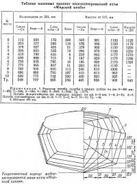 Теоретический корпус модернизированной мини-яхты «Морской конек»