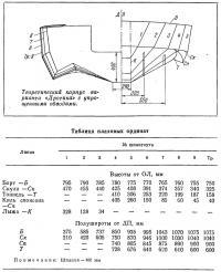 Теоретический корпус варианта «Дротика»