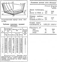 Теоретический корпус яхты «Эллада»