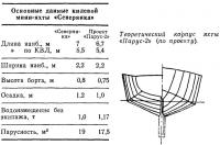 Теоретический корпус яхты «Парус-2» (по проекту)