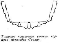 Типичное поперечное сечение корпуса мотолодок «Терхи»