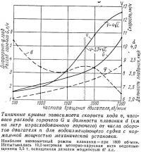 Типичные кривые зависимости скорости хода, часового расхода и дальности плавания