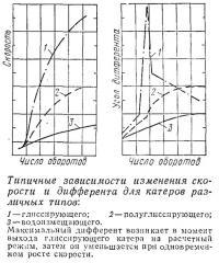 Типичные зависимости изменения скорости и дифферента для катеров различных типов