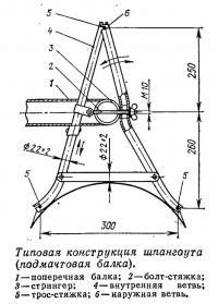 Типовая конструкция шпангоута (подмачтовая балка)