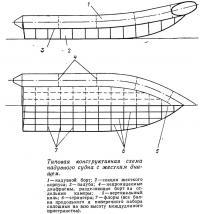 Типовая конструктивная схема надувного судна с жестким днищем