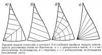 Типовой покрой стакселей