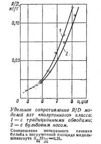 Удельное сопротивление R/D моделей яхт «полутонного» класса
