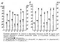 Уровень громкости и звукового давления в режиме холостого хода