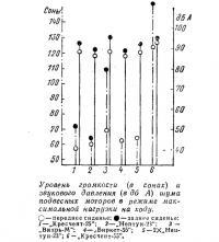 Уровень громкости и звукового давления в режиме максимальной нагрузки на ходу