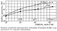 Уровень шумности буксируемой мотолодки «Гластрон Б-156»
