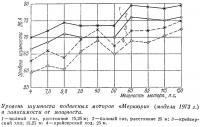 Уровень шумности подвесных моторов «Меркюри»