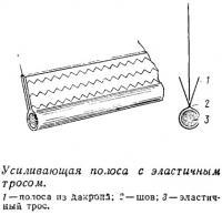 Усиливающая полоса с эластичным тросом