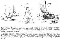 Устройство оснастки моторно-парусной яхты с прямым парусом