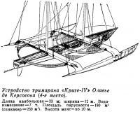Устройство тримарана «Крите-IV» Оливье де Керсосона (4-е место)