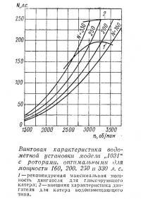 Винтовая характеристика водометной установки модели «1031»