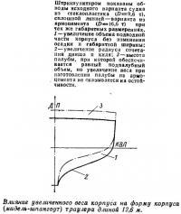 Влияние увеличенного веса корпуса на форму корпуса