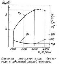 Внешняя характеристика двигателя и удельный расход топлива