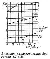 Внешняя характеристика двигателя «Л-6/3»