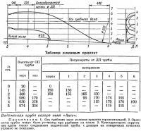 Водометная труба катера типа «Аист»