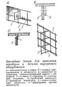 Закладные детали для крепления переборок и деталей внутреннего оборудования