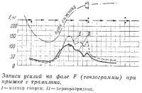 Записи усилий на фале F (тензограммы) при прыжке с трамплина