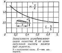 Зависимость аэродинамического коэффициента от высоты полета