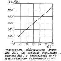 Зависимость эффективного значения ЭДС на катушке зажигания