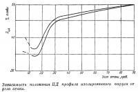 Зависимость положения ЦД профиля изолированного паруса от угла атаки