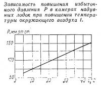 Зависимость повышения давления при повышении температуры