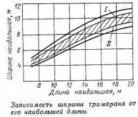 Зависимость ширины тримарана от его наибольшей длины