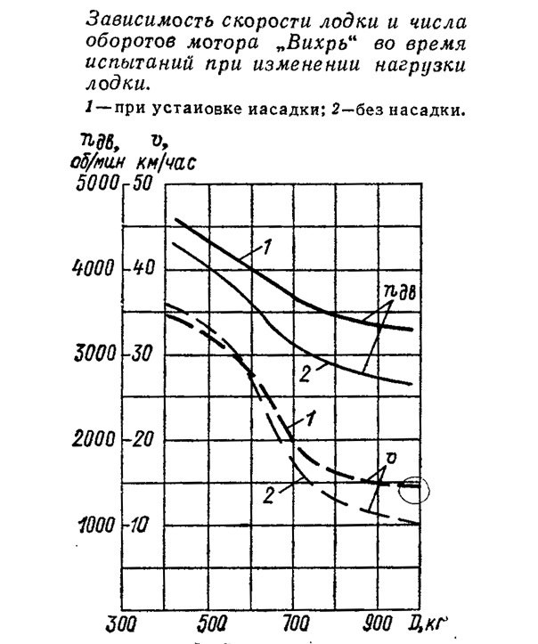Зависимость скорости лодки и числа оборотов