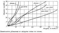 Зависимость удлинения от нагрузки ткани по основе