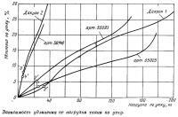 Зависимость удлинения от нагрузки ткани по утку