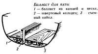Балласт для яхты