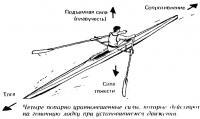 Четыре попарно уравновешенные силы, которые действуют на гоночную лодку