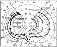 Данные измерений на рисунке в виде полярных графиков
