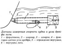 Датчики измерения скорости судна и угла дрейфа яхты