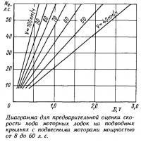 Диаграмма для оценки скорости хода моторных лодок на подводных крыльях