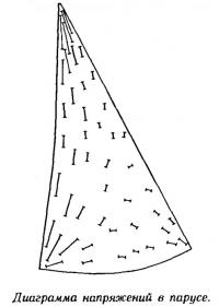 Диаграмма напряжений в парусе