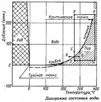 Диаграмма состояния воды
