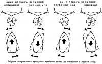 Эффект направления вращения гребного винта на переднем и заднем ходу