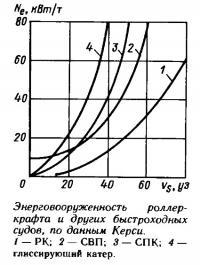 Энерговооруженность роллеркрафта и других быстроходных судов