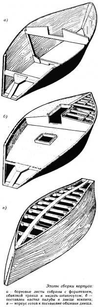 Этапы сборки корпуса