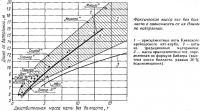 Фактическая масса яхт без балласта в зависимости от их длины по ватерлинии