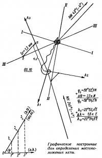 Графическое построение для определения местоположения яхты