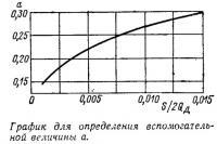 График для определения вспомогательной величины а
