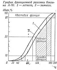 График фракционной разгонки бензина А-76