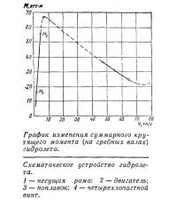 График изменения суммарного крутящего момента гидролета